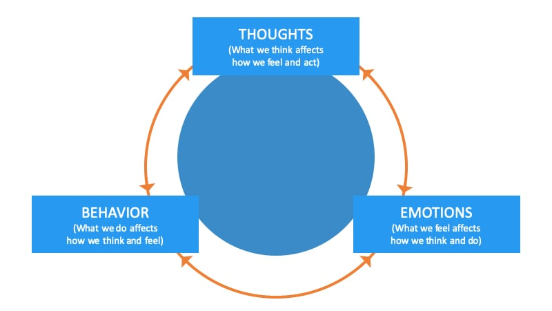the vicious cycle of thoughts behavior and emotions